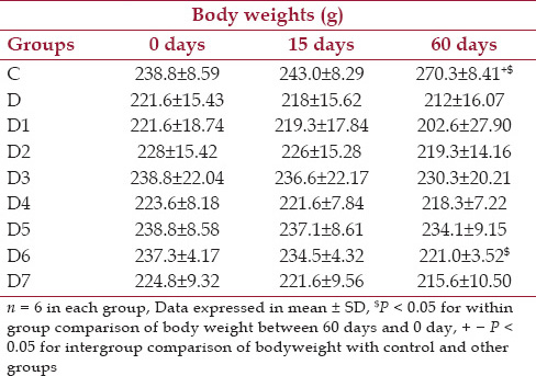 Table 1: Changes in body weights (g) at baseline, day 15 and day 60 for control, diabetic and diabetic treated groups of rats