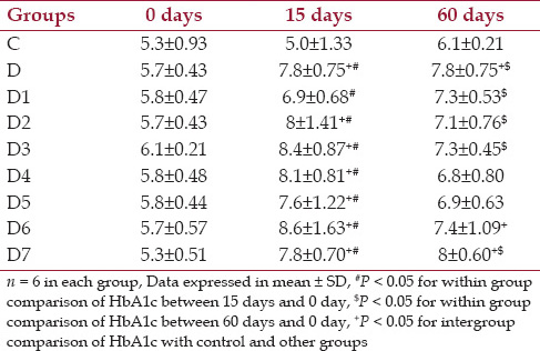 Table 3: Changes in glycated hemoglobin (HbA1c) % at baseline, day 15, day 60 for control, diabetic and diabetic treated groups of rats