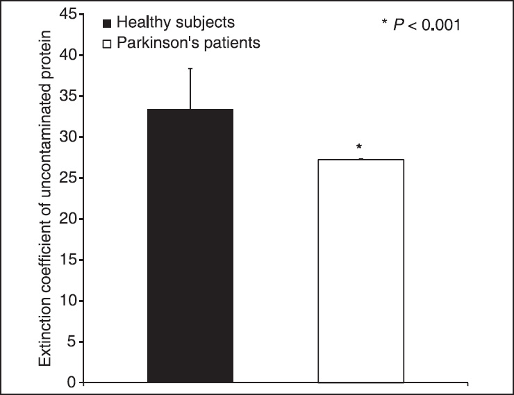 Figure 1: Extinction coefficient of saliva uncontaminated protein in healthy subjects and Parkinson's patients
