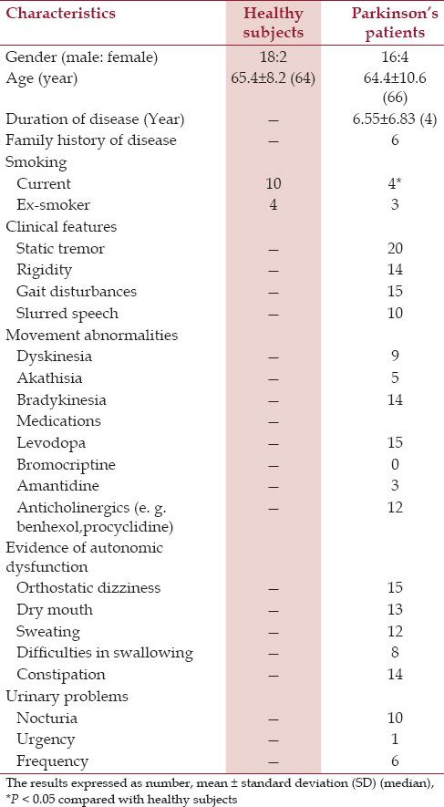 Table 1: Characteristics of the healthy subjects and Parkinson's patients