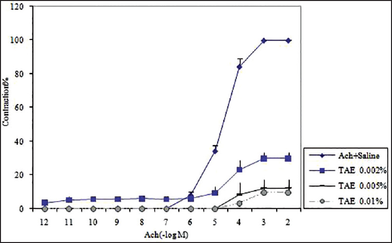 Figure 3: Anti-spasmodic effect of <i>Trachyspermum ammi</i> Essence (TAE) on isolated rat's ileum. Each point indicates the mean of six experiments and the vertical bars represent the standard deviation (SD). * indicates the significant difference between the acetylcholine-induced contractions in the presence of saline and three different concentrations of TAE (<i>P</i> < 0.05). According to the oneway analysis of variance (ANOVA), followed by Tukey's post-test