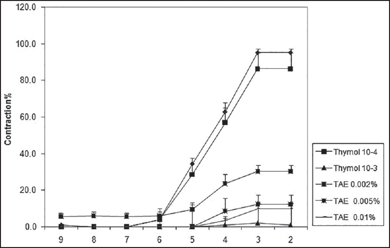 Figure 5: The comparison between anti-spasmodic effect of <i>Trachyspermum ammi</i> Essence (TAE) and thymol on isolated rat's ileum. Each point indicates the mean of six experiments and the vertical bars represent the standard deviation (SD). *indicates the signifi cant difference between the acetylcholine-induced contractions in the presence of different concentrations of thymol and TAE (<i>P</i> < 0.05)