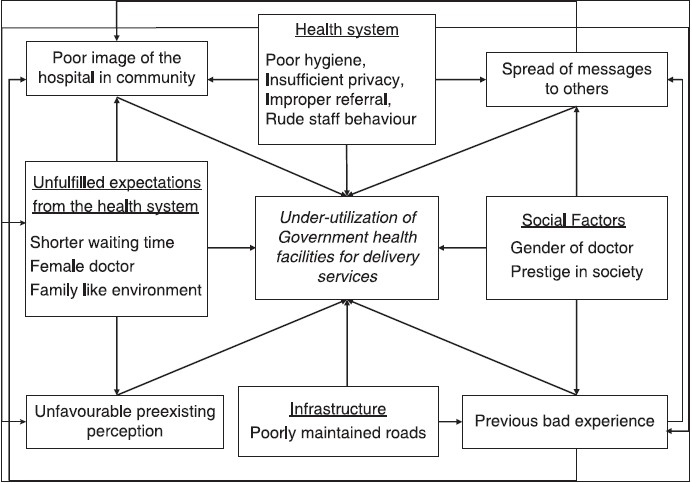 Figure 1: Determinants of non-utilisation of public health facilities for free delivery