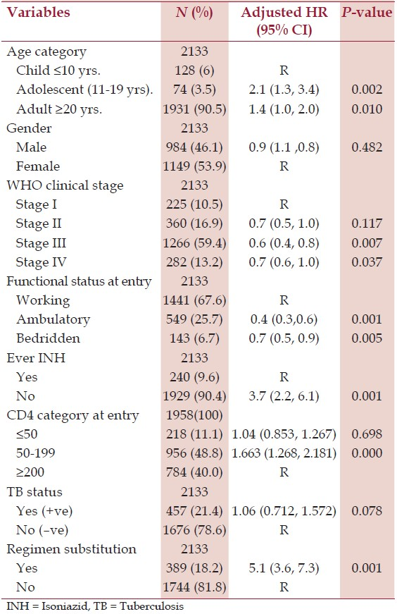 Table 2: Cox regression analysis of factors associated with LTFU HIV infected patients on ART therapy at Mizan-Aman General Hospital, January 2005 to May 2013
