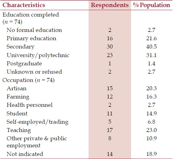 Table 2: Educational and occupational distribution of respondents