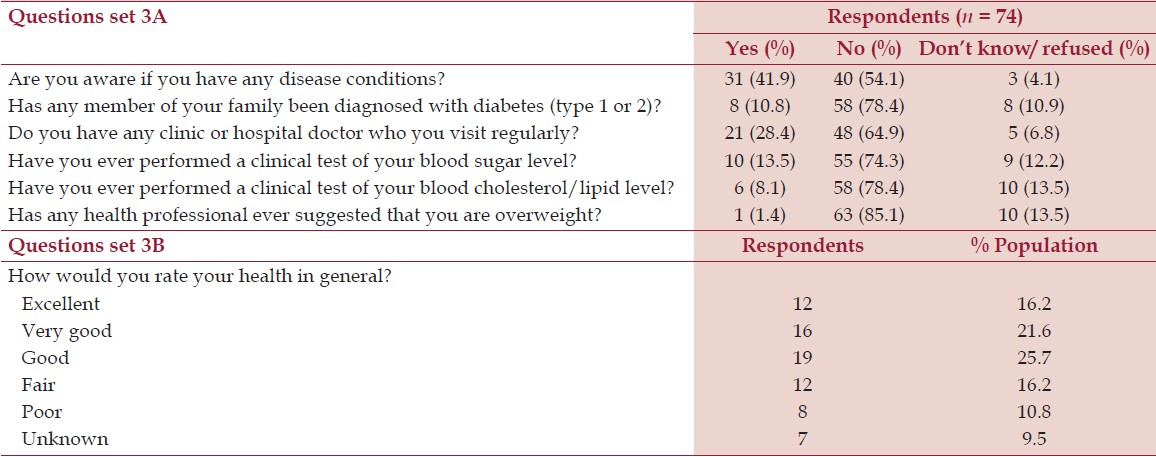 Table 3: Summary of knowledge and att itude about CVD risk factors