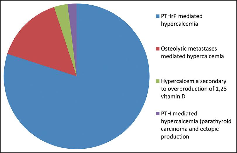 ovarian cancer hypercalcemia
