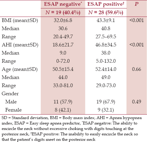 Table 2: A comparison of ESAP negative and positive patients for BMI, AHI, age, and gender