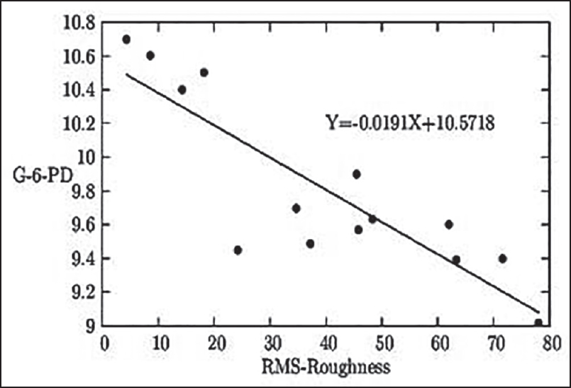 Figure 1: The graphical representation of the relationship between the RBC surface roughness in nm and whole blood quantitative G6PD status in U/g Hb
