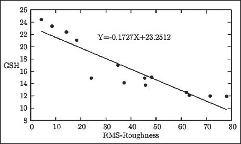 Figure 2: The graphical representation of the linear relationship between the RBC surface roughness in nm and serum GSH status in mg/100 mL blood