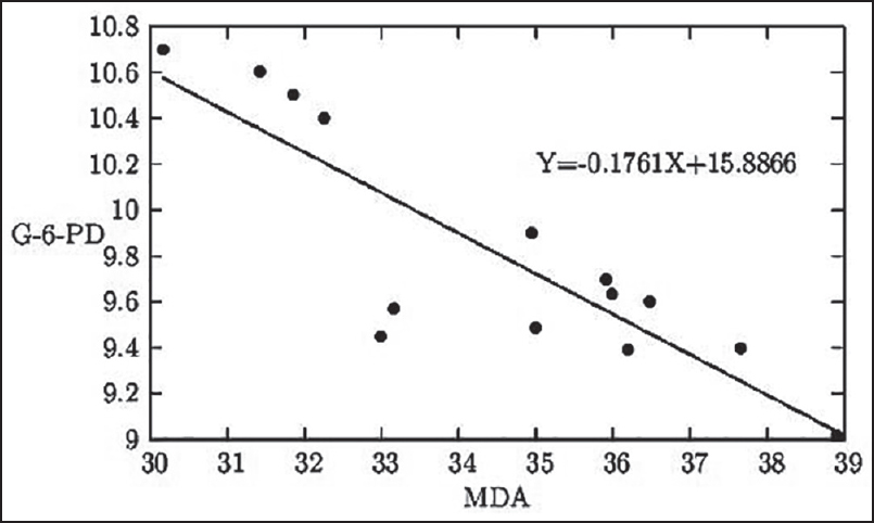 Figure 5: The graphical representation of the linear relationship between serum MDA level in k × 10-1 nmol/mL of serum and whole blood quantitative G6PD status in U/g Hb