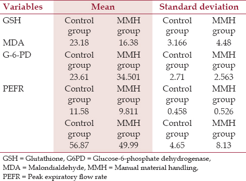 Table 1: Comparative table showing central tendency between MMH group and control counterpart