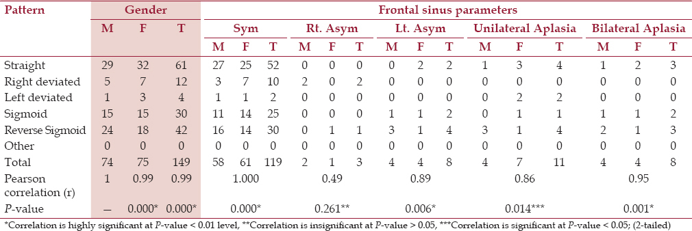 Combined use of frontal sinus and nasal septum patterns as