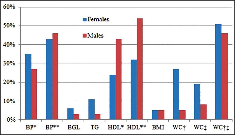 Figure 1: Prevalence (%) of individual risk factors of metabolic syndrome. *WHO, **ATPIII and IDF, †ATPIII, ‡IDF European, †‡IDF ethnic. ATP III = Third adult treatment panel, IDF = International diabetes federation, WHO = World health organization, BP = Blood pressure, BGL = Blood glucose level, TG = Triglyceride, HDL = High-density lipoprotein, BMI = Body mass index, WC = Waist circumference