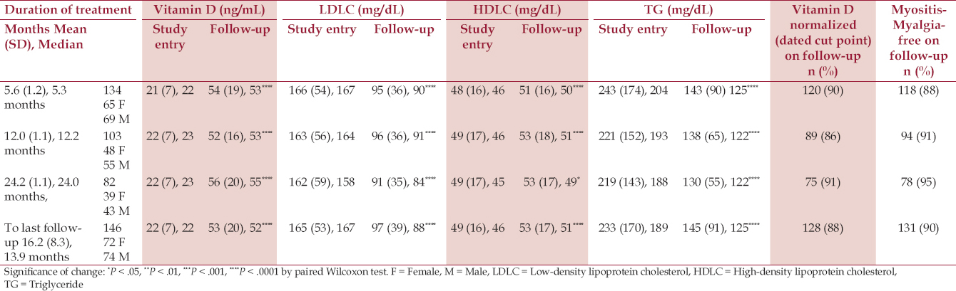 Table 1: Vitamin D supplementation in 146 hypercholesterolemic, vitamin D defi cient patients previously statin-intolerent because of myalgia, myositis, myopathy, or myonecrosis. Prospective follow-up at 6 months, 12 months, and 24 months [mean (SD), median exhibited]