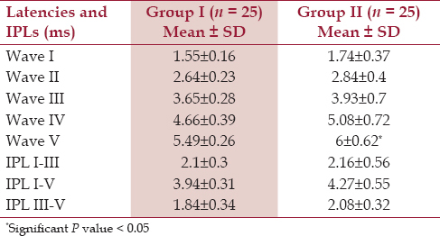 Table 3: Comparison of right ear BAEP absolute latencies and inter-peak latencies (IPLs) of control (Group I) and newly diagnosed subclinical hypothyroid patients (Group II)