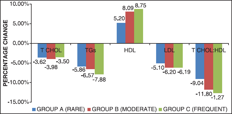 Figure 2: Effect on lipid profile in groups with different frequencies of follow-up