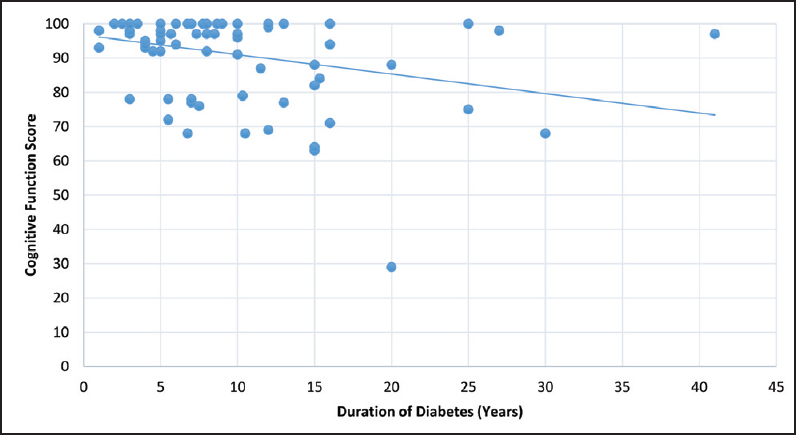 Figure 2: Relationship between the duration of diabetes and cognitive function