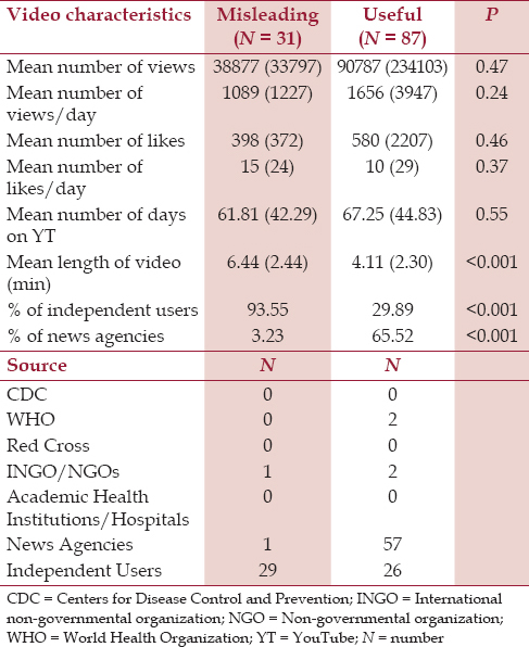 Table 1: Detailed characteristics of the misleading and useful youtube videos analyzed