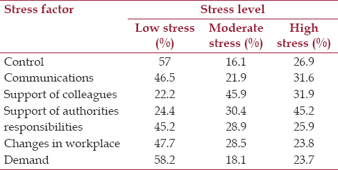 Table 2: Prevalence of stress factors in the stress level