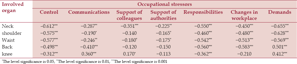 Table 3: The relationship between stressors and involved organs