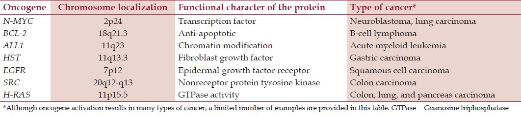 Table 1: Proteins coded by oncogenes and certain types of cancer
