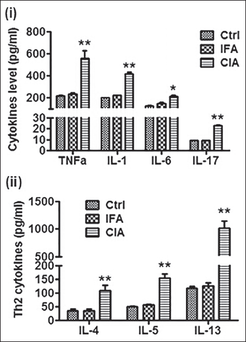 Figure 4: Proinflammatory cytokines levels in CIA rats. The serum from all the animals was collected and the levels of cytokines were measured by ELISA, Data were expressed as mean ± SEM, <i>n</i> = 6-9. *<i>P</i> < 0.05, **<i>P</i> < 0.01 vs ctrl