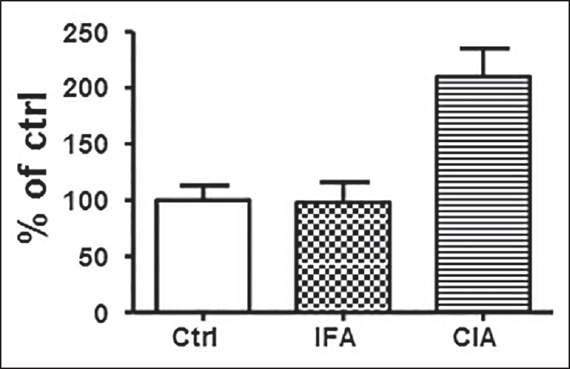Figure 5: The concentration of CIC in plasma of CIA rats. The serum from all the animals was collected and the levels of CIC were measured by C1q solid phase immunoassay, Data were expressed as mean ± SEM, <i>n</i> = 6-9. * <i>P</i> < 0.05, ** <i>P</i> < 0.01 vs ctrl