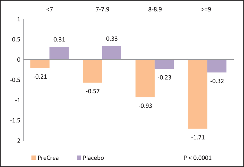 Figure 3: Shift in percentage of patients in HbA1c <7%, 7-7.9%, 8-8.9%, and ≥9% tiers