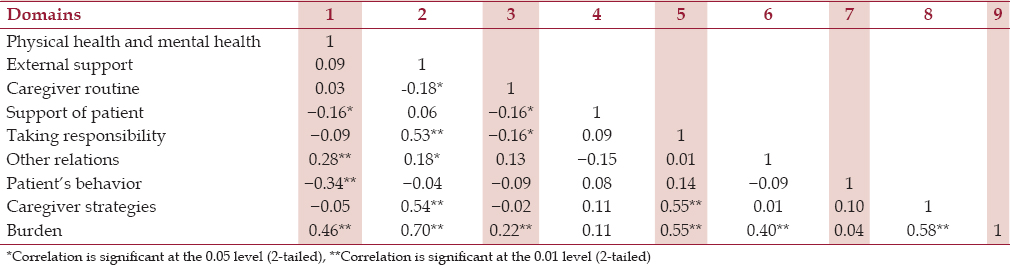 Table 4: Correlation among various domain scores of BASS