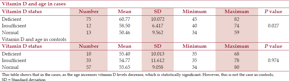 Table 2: Vitamin D and age among cases and controls