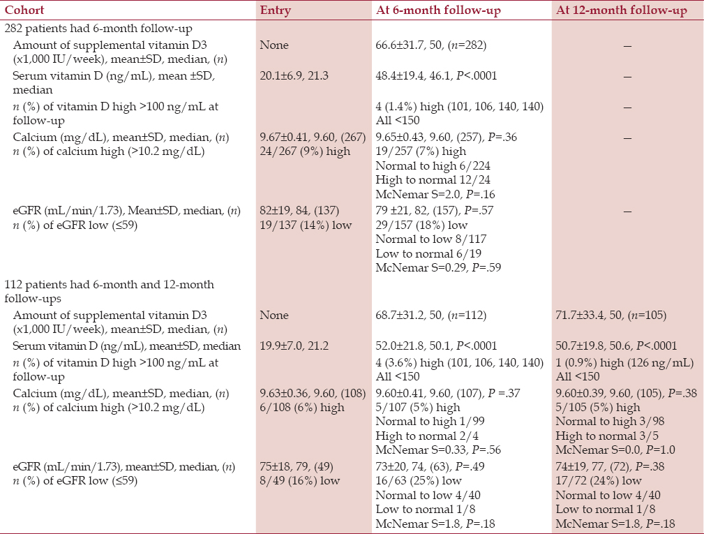 Table 1: Serum vitamin D, calcium, and eGFR at pretreatment entry and up to 6-month and 12-month therapies with 50,000-100,000 IU/week of vitamin D3