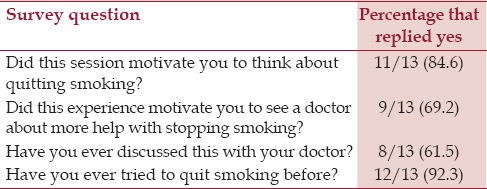 Table 1: Smoking cessation survey questions and results