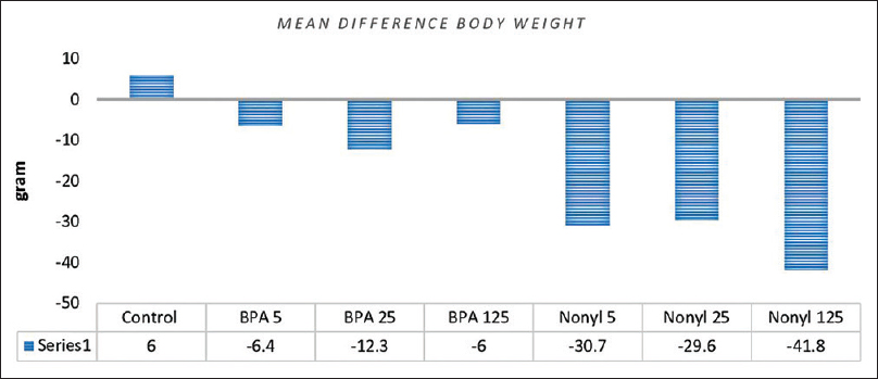 Figure 2: Mean difference in body weight at baseline and after treatment of rats receiving the Bisphenol A and nonylphenol receiving groups compared to control (<i>n</i> = 10)
