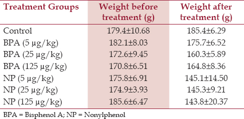 Table 1: Mean (±SD) of the weight changes at the baseline and on the last day of the study in control, Bisphenol A, and nonylphenol receiving groups