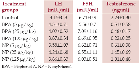 Table 2: Concentration of LH, FSH and testosterone in BPA, NP, and control groups